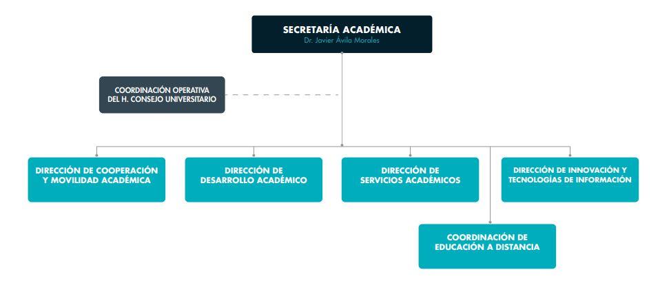 organigrama de la Secretaría Académica